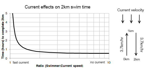 Figure 1: The effect of various currents on an out-and-back swim loop