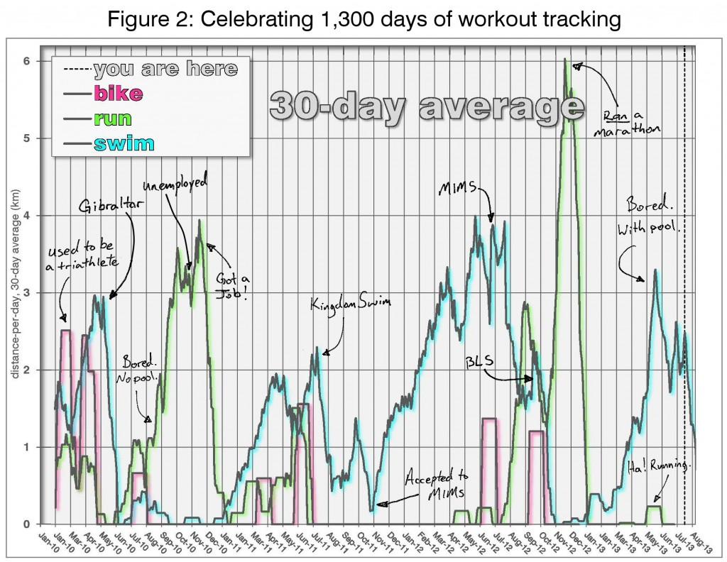Training-1300-days